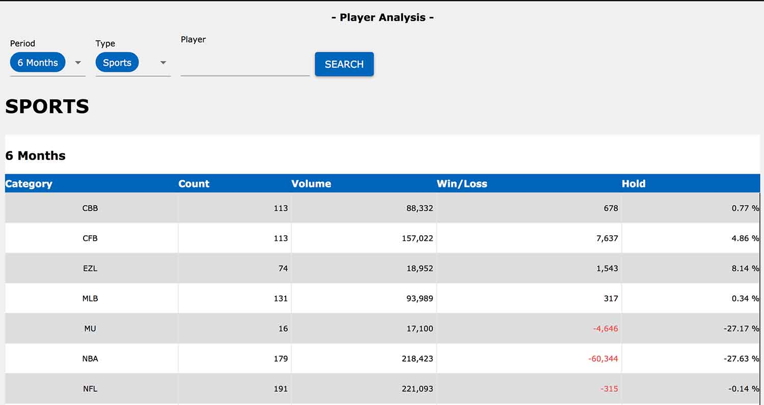 Player analysis report at Aceperhead.com sports bookie software