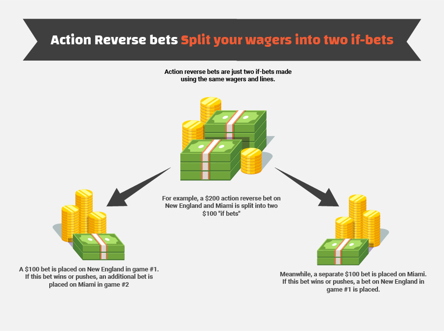 Reverse if bets explained infographic