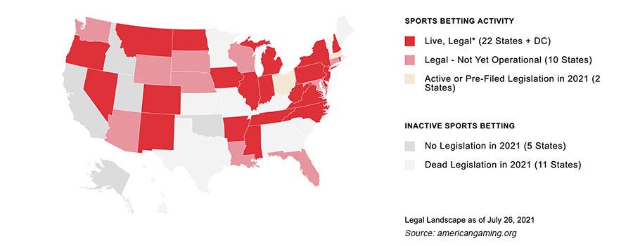 Sports betting legalization US States