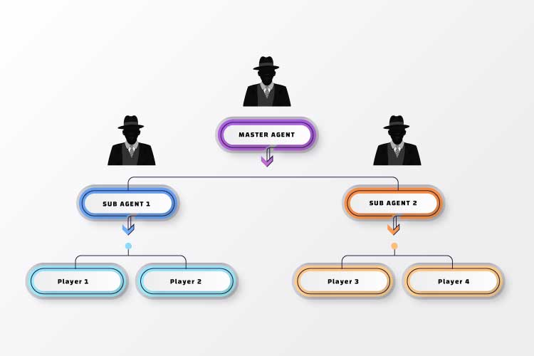 Sports Betting Master Agent Tree-like Structure